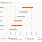 Linux: Ubuntu 12.04 LTS mit 5 Jahren Support