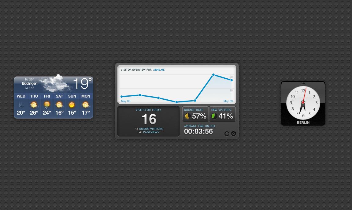 Die 5 besten Dashboard-Widgets