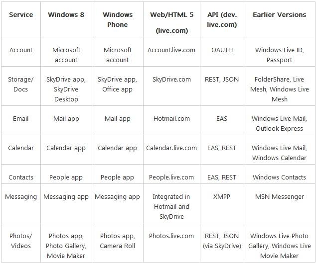 Windows Live bekommt einen neuen Namen