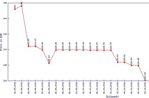 Windows 8 und die Preise fallen und fallen…