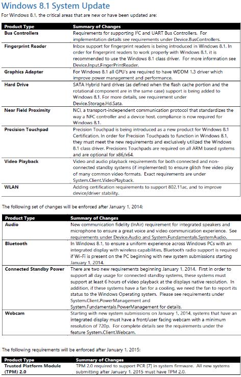 Microsoft gibt kommende Hardware-Anforderungen an Windows 8.1 zertifizierte PCs an