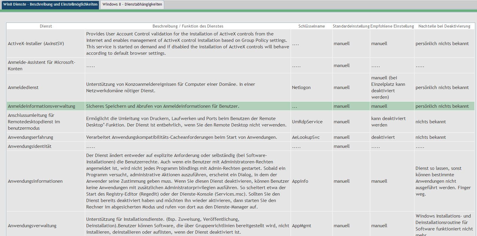 Dienst-Übersichten von Windows 7 und Windows 8 (mit Umfrage)