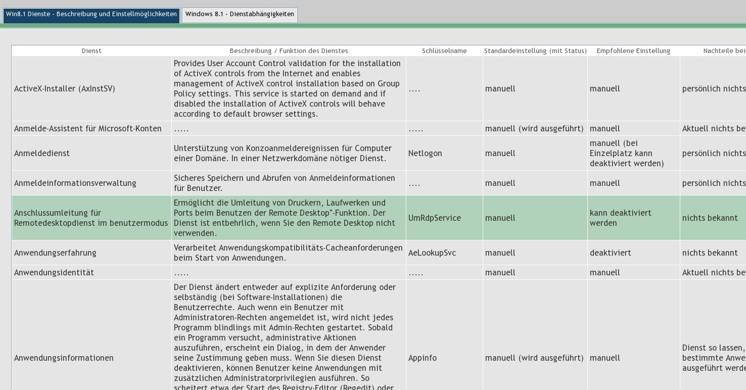 Erstes Release meiner Windows 8.1 Dienst-Übersicht mit Konfigurationseinstellungen & Hinweisen