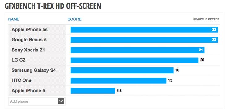 Nexus 5 gleichauf mit dem iPhone 5S – Zumindest im Benchmark-Vergleich