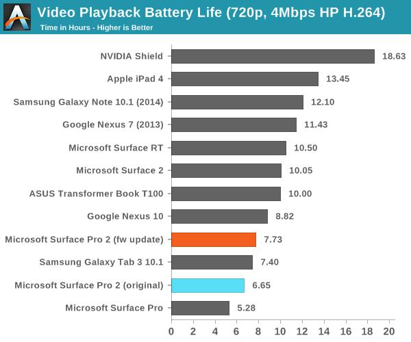 Firmware-Update für das Surface Pro 2 verbessert die Akkulaufzeit deutlich