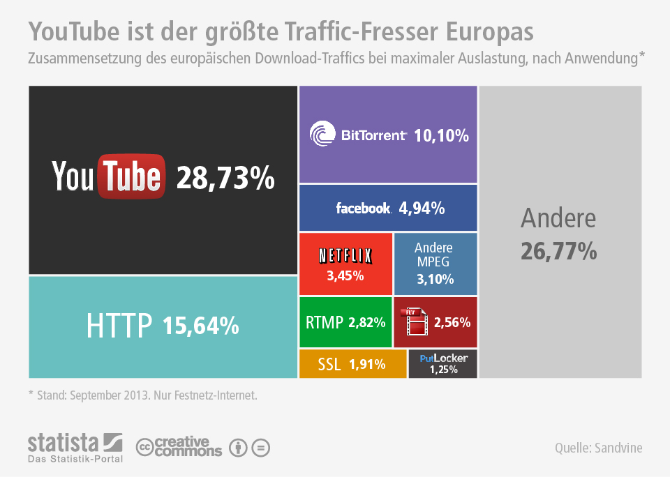 YouTube generiert am meisten Traffic