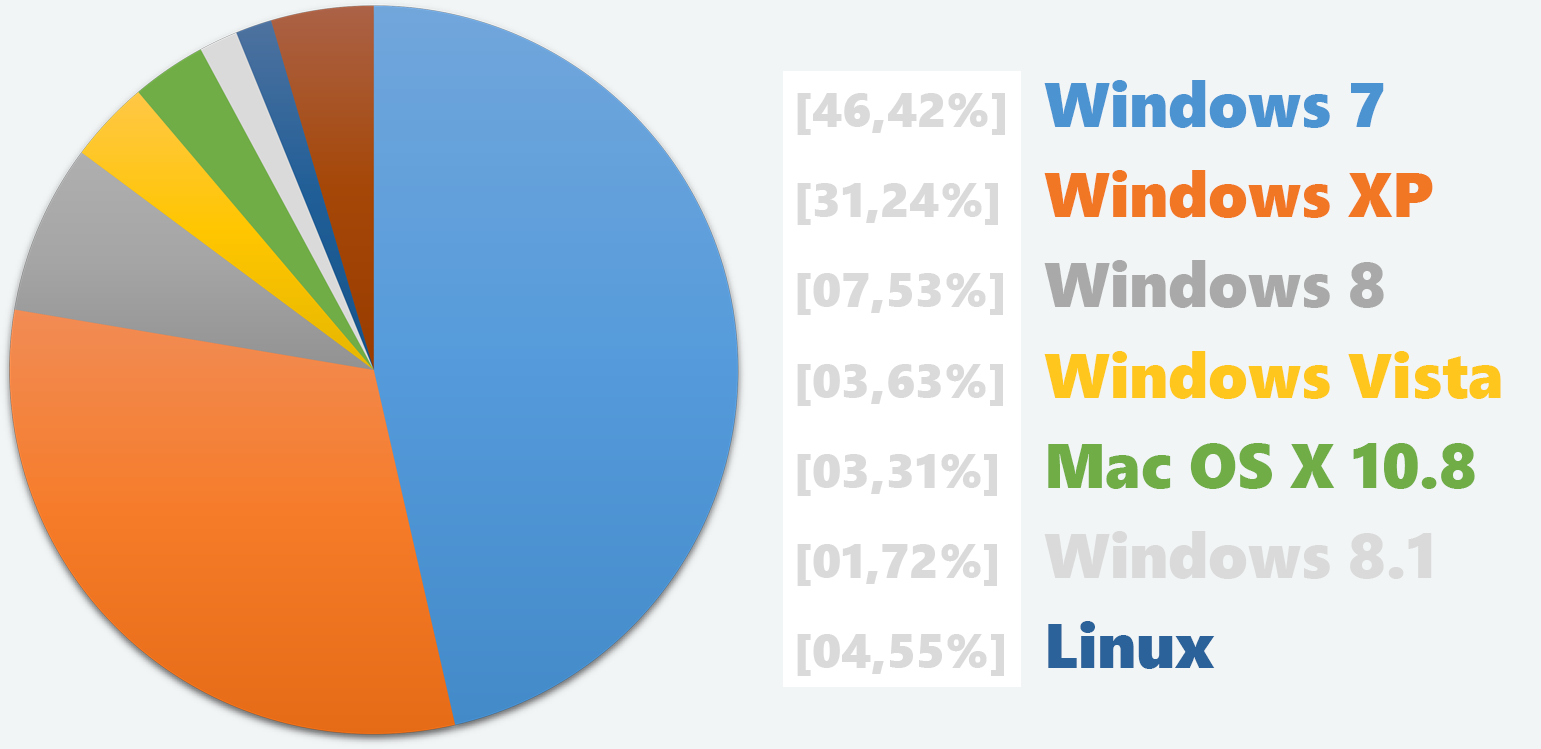 Betriebssysteme: Windows XP konstant, Windows 8.1 mit 1,72%