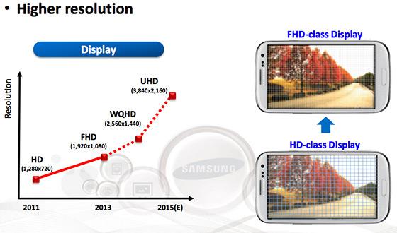 Samsung plant 4k UltraHD-Displays für 2015 sowie weitere, hauseigene Prozessoren