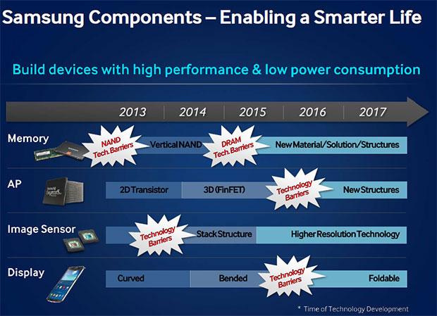 Flexible Displays von Samsung 2014 – Faltbare Geräte ab 2015 geplant
