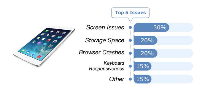 Die häufigsten Probleme bei iPad, Surface und Co