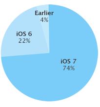 [74 Prozent] iOS 7 bereits stark verbreitet – Android 'KitKat' nicht