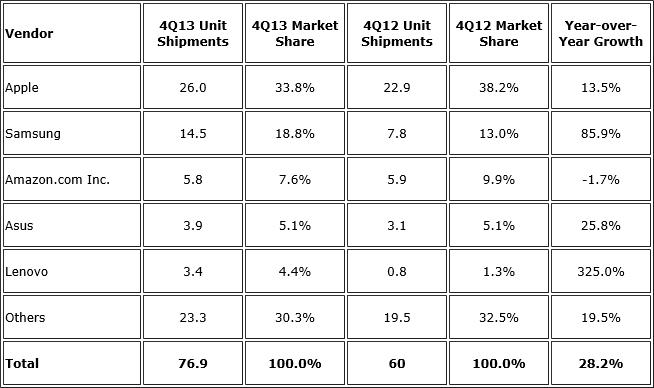 Apple dominiert den Tablet-Markt nach Belieben