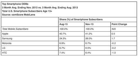 Steigender iPhone-Marktanteil in den USA
