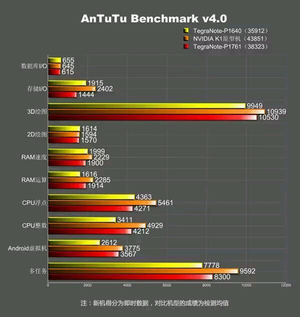 Nvidia Tegra Note (P1761) mit FullHD-Display und Tegra K1 aufgetaucht