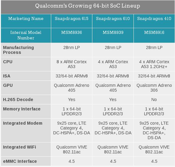 [MWC 2014] Qualcomm stellt Snapdragon 615 und Snapdragon 610 vor – Vier- und Achtkernpower mit 64-Bit Unterstützung