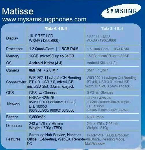 Technische Daten der kommenden Samsung Galaxy Tab 4 Reihe geleakt
