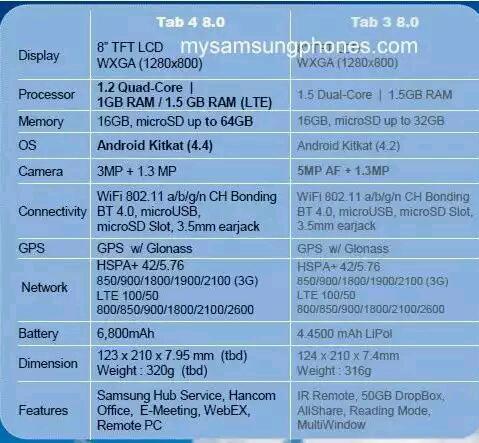 Samsung-Galaxy-Tab-4-Series-Technische-Daten-geleakt-3_1