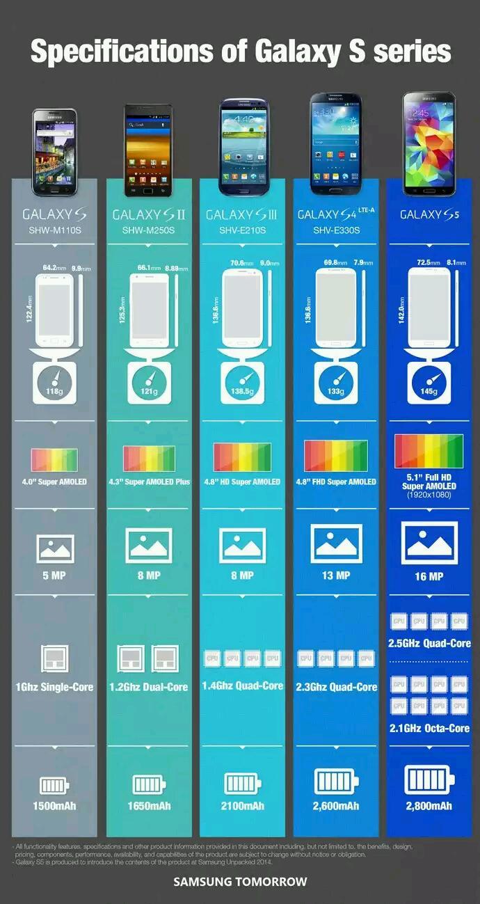 Die Evolution der Samsung Galaxy S Familie