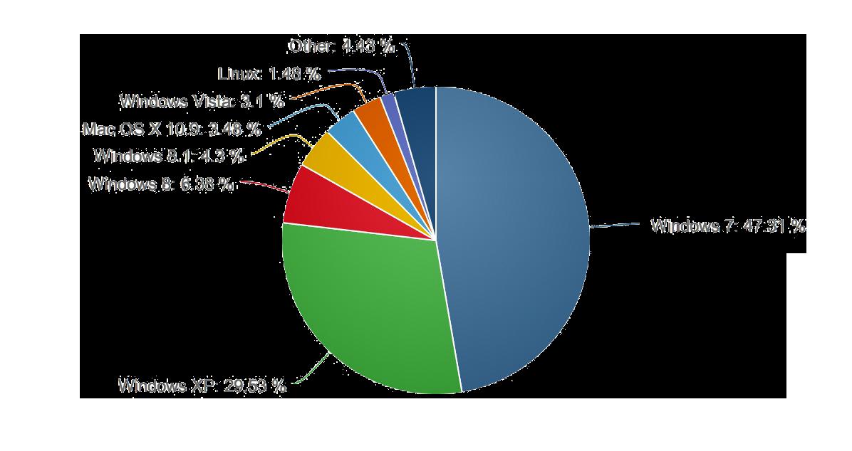 Windows XP noch mit 30% Marktanteil