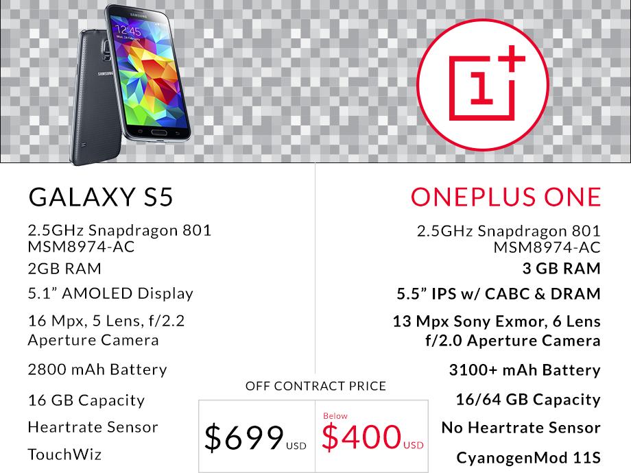 OnePlus vergleicht Samsung Galaxy S5 mit dem kommenden OnePlus One und enthüllt 64GB Version