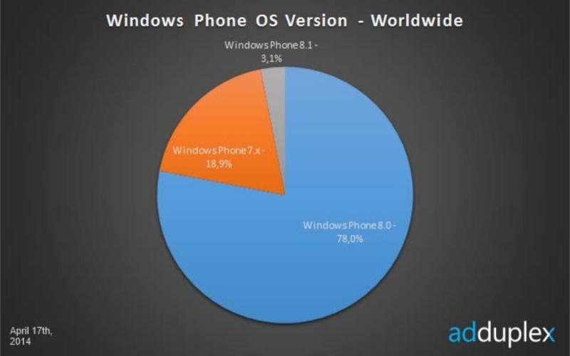 Windows Phone 8.1 Preview schon auf über 3% aller Windows Geräte