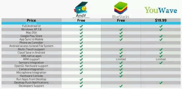 """Neuer Android-Emulator """"Andy""""  für Windows und Co. erschienen"""