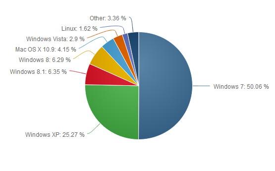 Windows 7 hat im Mai eine Monopolstellung erreicht
