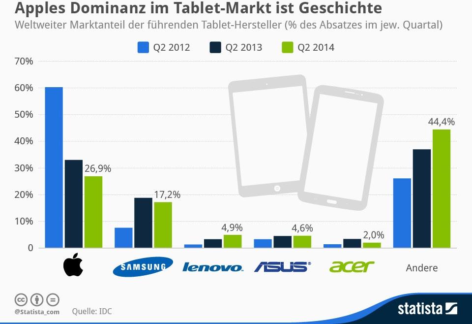Apple dominiert den Tablet-Markt vor Samsung und Lenovo