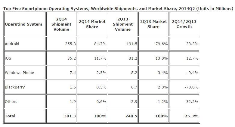 Über 300 Millionen Handys im 2.Quartal verkauft