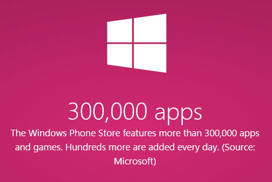 300.000 Apps nun schon im Windows Phone Store