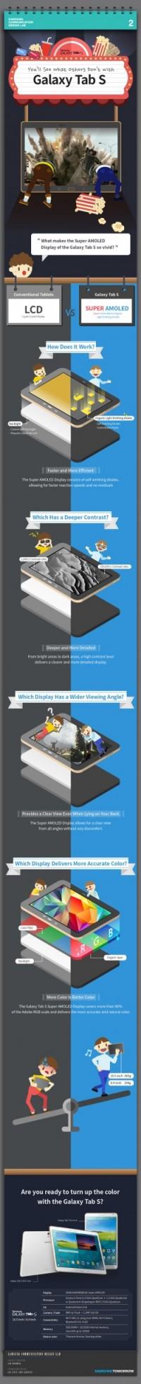 Samsung erklärt mittels Infografiken das Super-AMOLED-Display vom Galaxy Tab  S