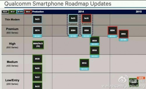 qualcomm-2014-2015-Roadmap-snapdragon-610-615_1