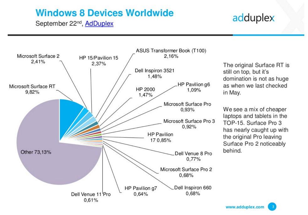Statistik der Windows 8.x Geräte im September Weltweit