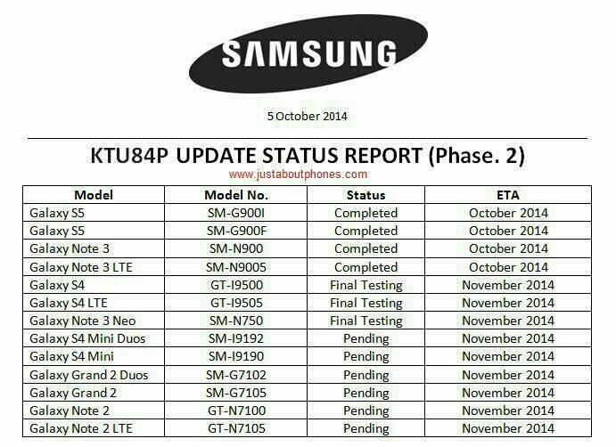 Samsungs Update-Pläne für Android 4.4.4 im Netz aufgetaucht
