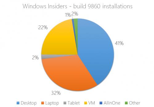windows 10 9860