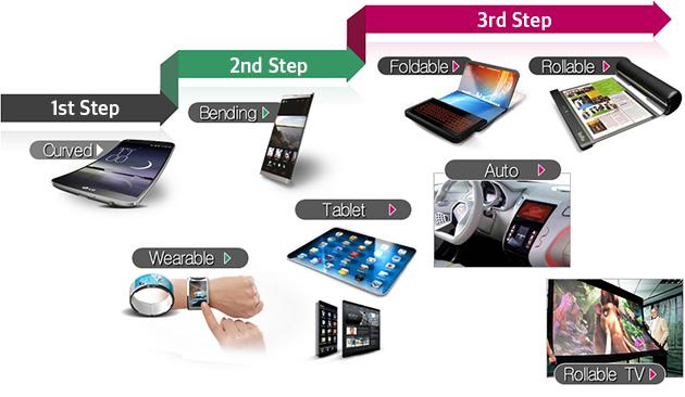 #bendgate: LG plant biegsame Smartphones und faltbare Tablets