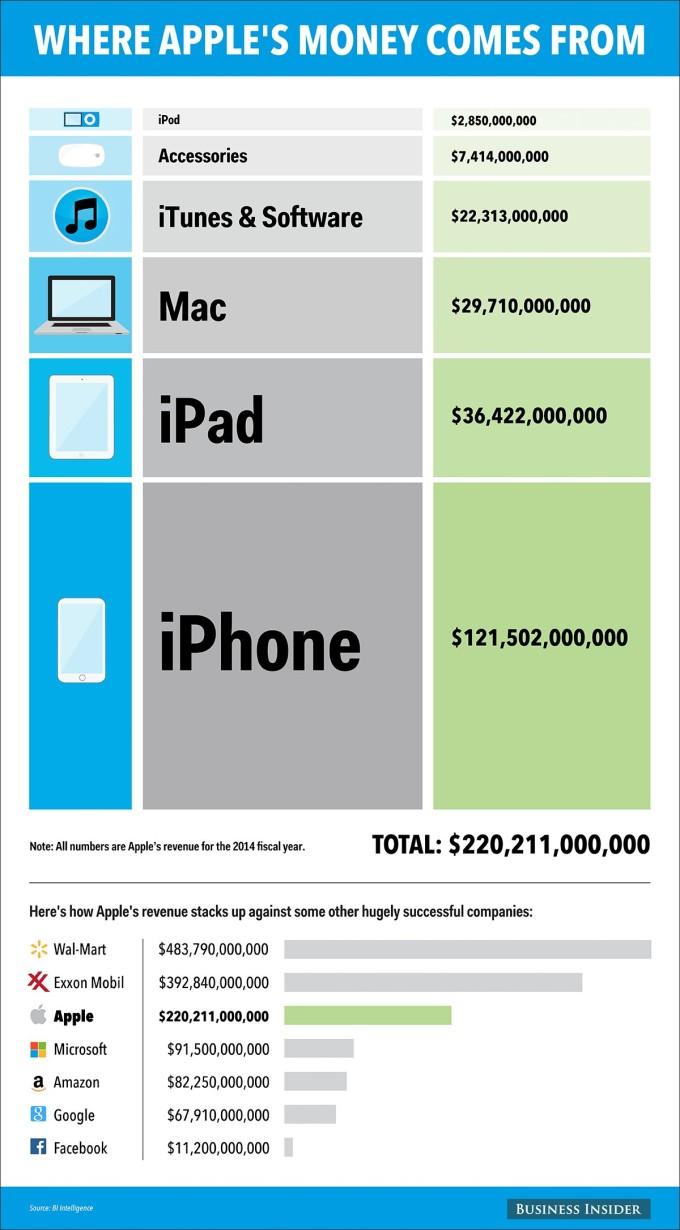 Womit macht Apple eigentlich sein Geld?