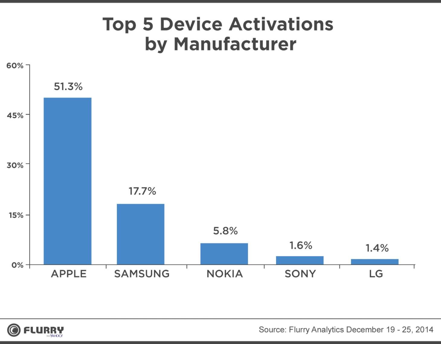 Apple dominierte das Weihnachtsgeschäft deutlich