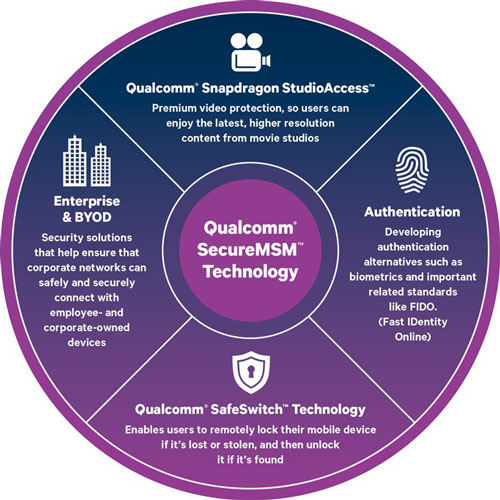 "Safe Switch – Qualcomm Snapdragon 810 hat ""Kill-Switch"" an Bord"