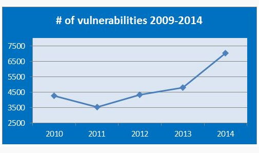 Am meisten gefährdete Betriebssysteme und Anwendungen  2014