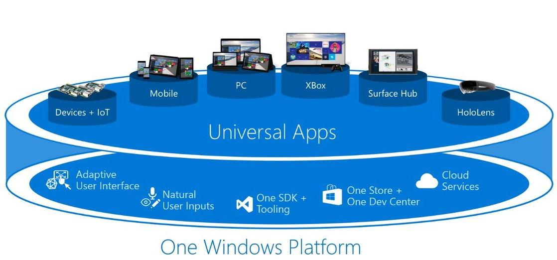 Microsoft zeigt die Pläne der Universal Apps für Windows 10 auf allen Geräten
