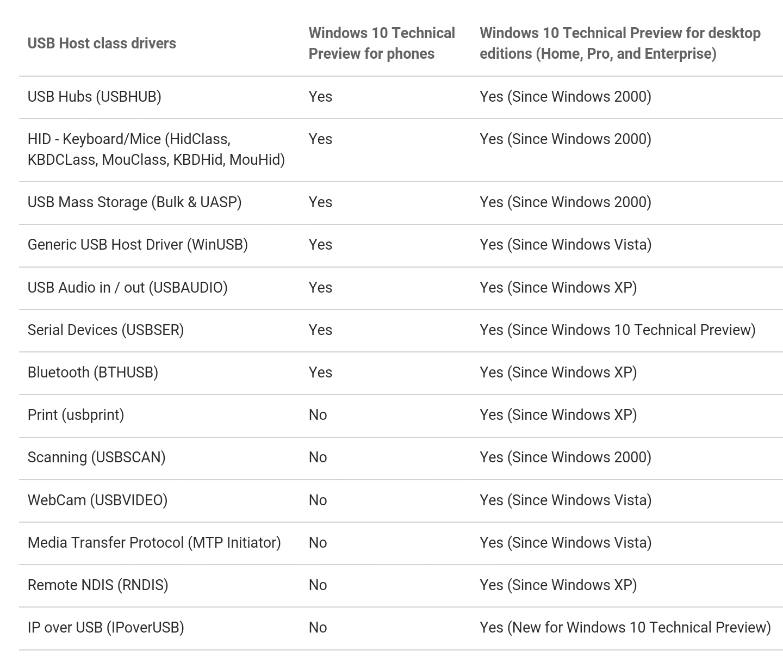 Windows 10 für Smartphones – Liste der Geräte für den USB-Anschluss veröffentlicht