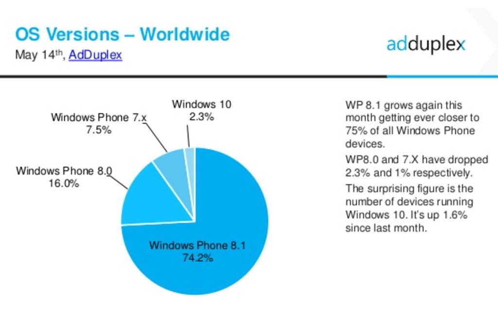 Windows 10 Mobile im Mai mit einem Marktanteil von 2,3%