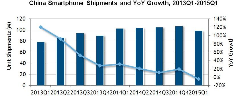 Smartphones: Apple neuer Marktführer in China