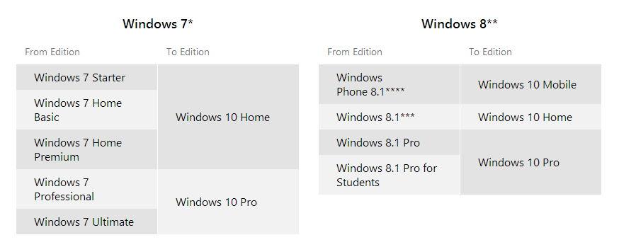 Microsoft startet eine Fragen und Antworten Seite zum Windows 10 Upgrade