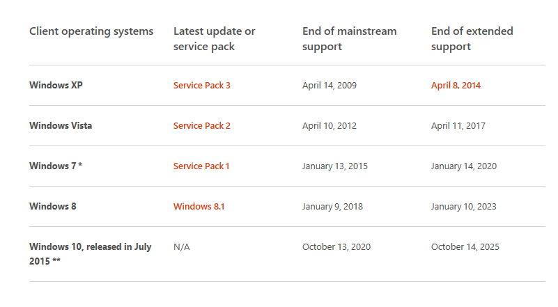 Windows 10 Microsoft verwirrt weiter die Nutzer – Mainstream-Support bis Oktober 2020