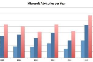 135 Sicherheitsupdates von Microsoft dieses Jahr – Rekord