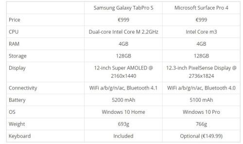 Samsung Galaxy TabPro S-vergleich Surface Pro 4