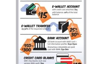 Einkaufsliste und Preise der Cybekriminellen