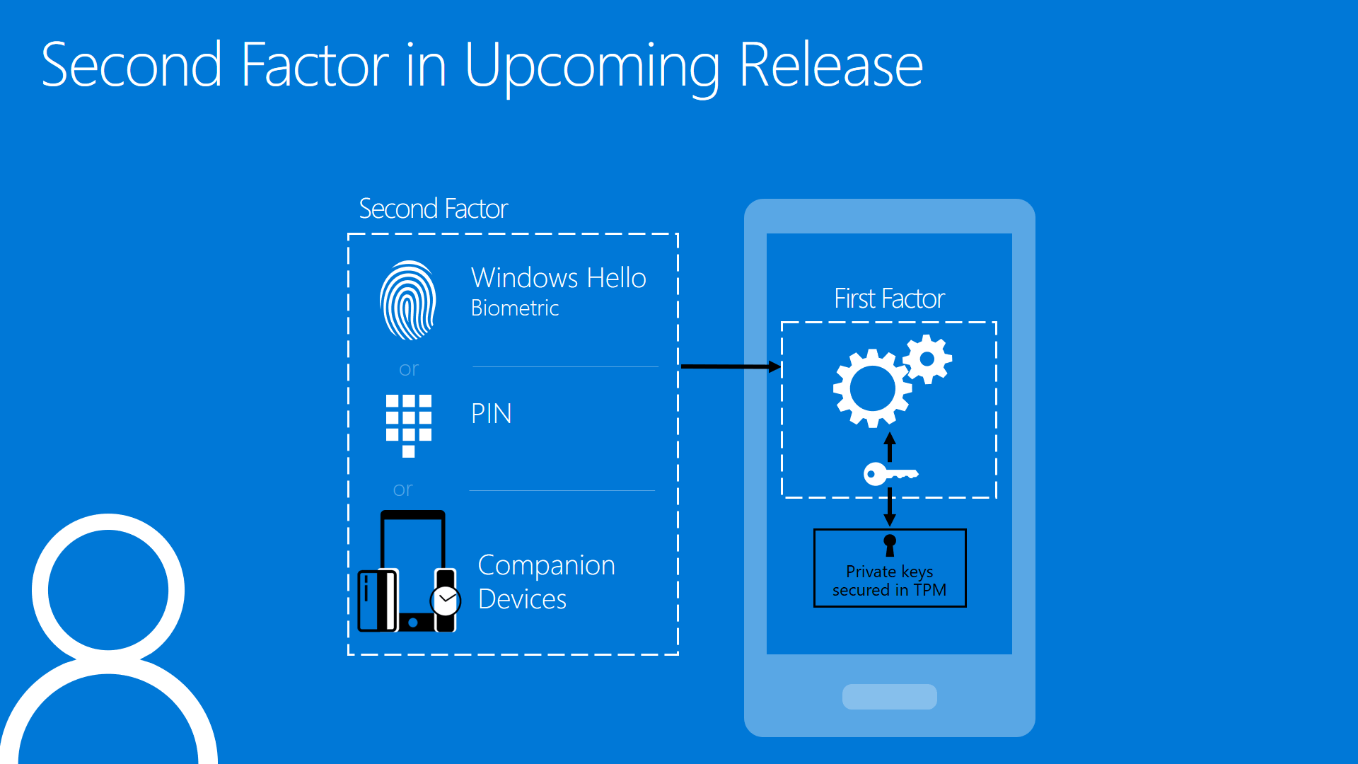 Windows Phone Anmeldung